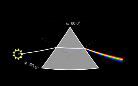 Digistar STEAM Physics image of prism refracting light